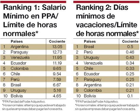 del Salario Minimo Peruano pasaria a Colombia y Chile y sumando que